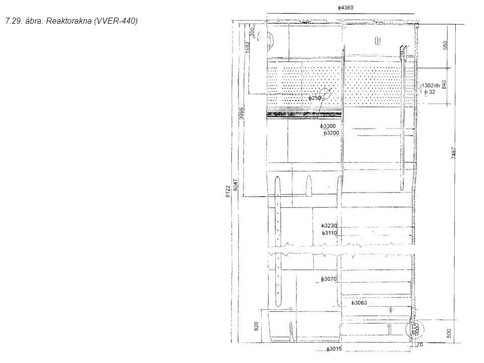 7.29. ábra. Reaktorakna (VVER-440)