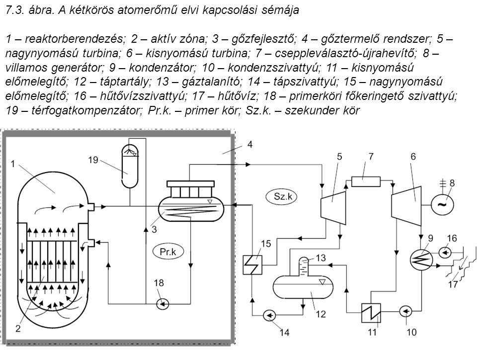 7.3. ábra. A kétkörös atomerőmű elvi kapcsolási sémája