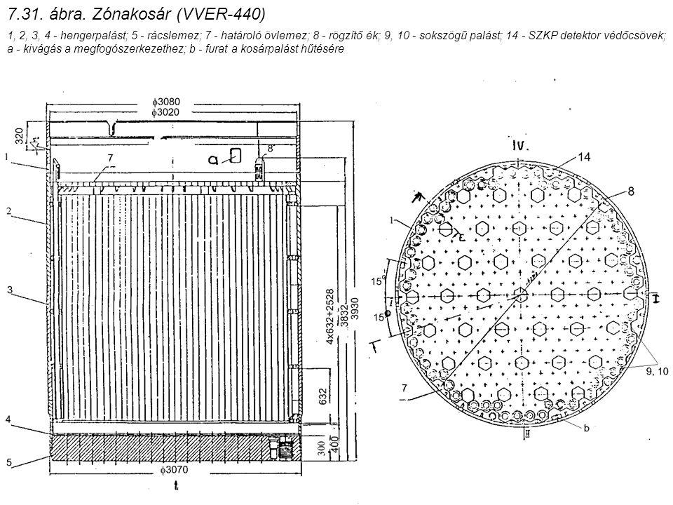 7.31. ábra. Zónakosár (VVER-440)