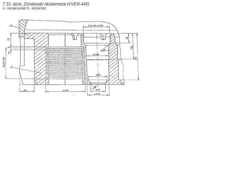 7.33. ábra. Zónakosár rácslemeze (VVER-440)