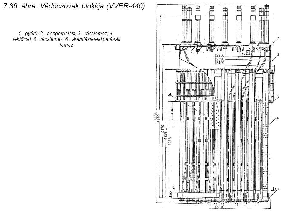 7.36. ábra. Védőcsövek blokkja (VVER-440)