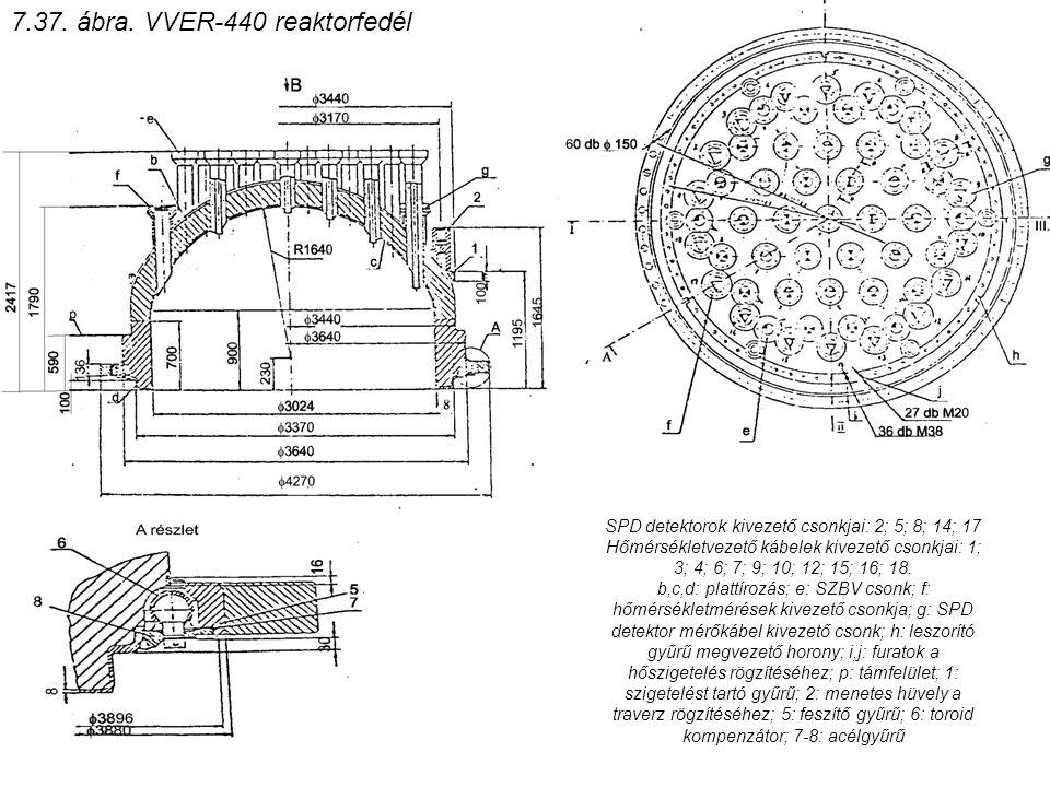 7.37. ábra. VVER-440 reaktorfedél