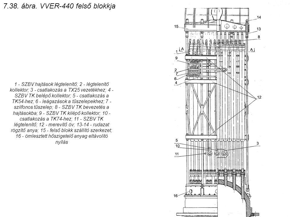 7.38. ábra. VVER-440 felső blokkja
