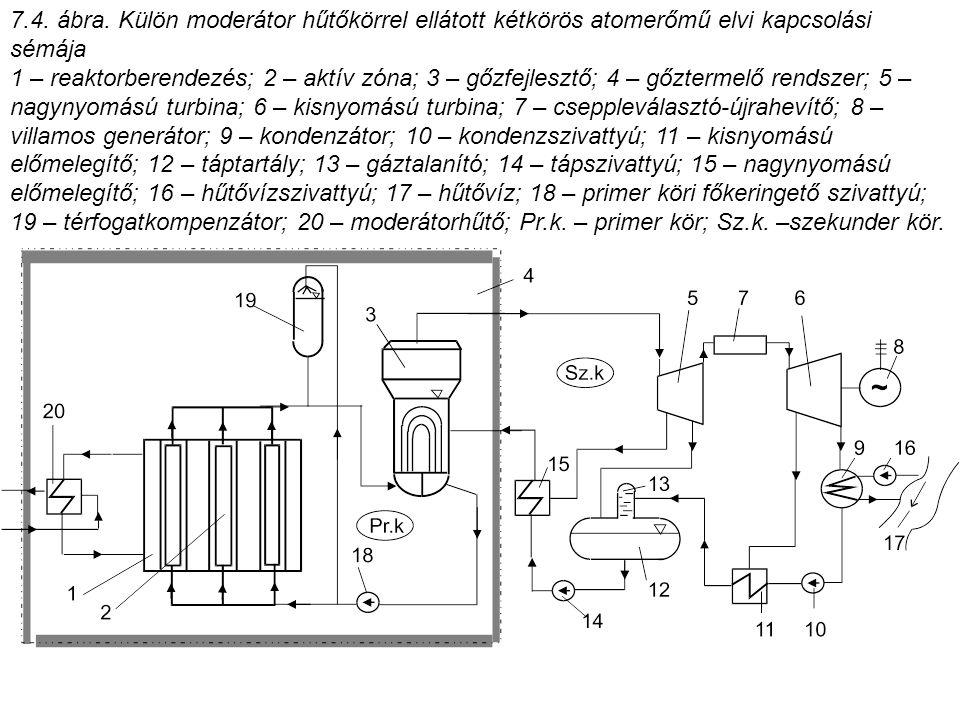 7.4. ábra. Külön moderátor hűtőkörrel ellátott kétkörös atomerőmű elvi kapcsolási sémája