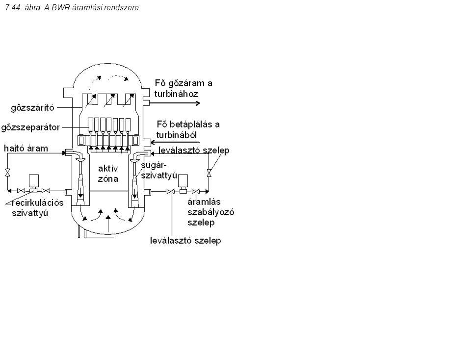 7.44. ábra. A BWR áramlási rendszere