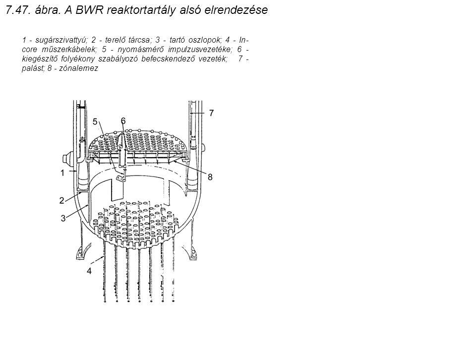 7.47. ábra. A BWR reaktortartály alsó elrendezése