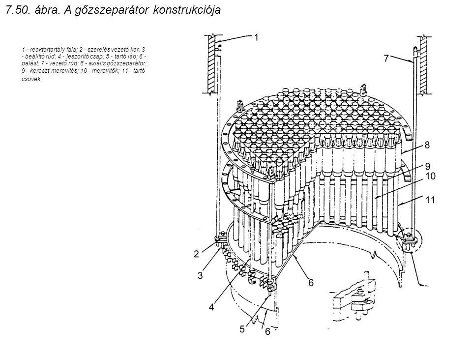 7.50. ábra. A gőzszeparátor konstrukciója