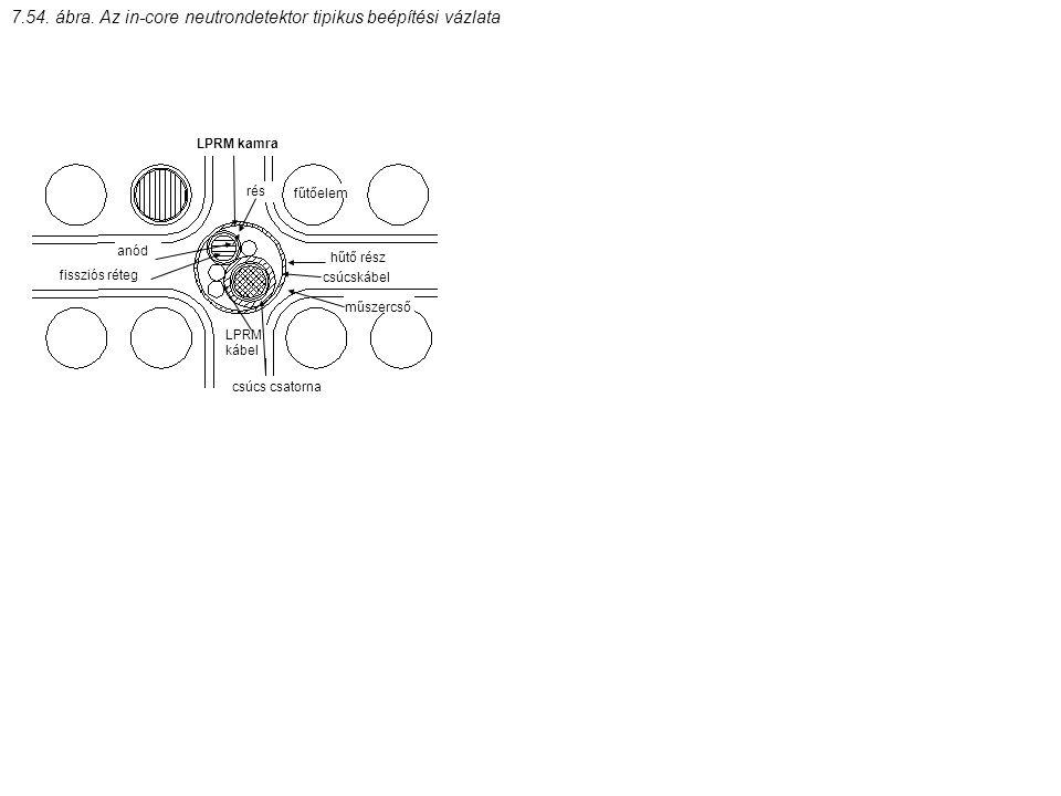 7.54. ábra. Az in-core neutrondetektor tipikus beépítési vázlata