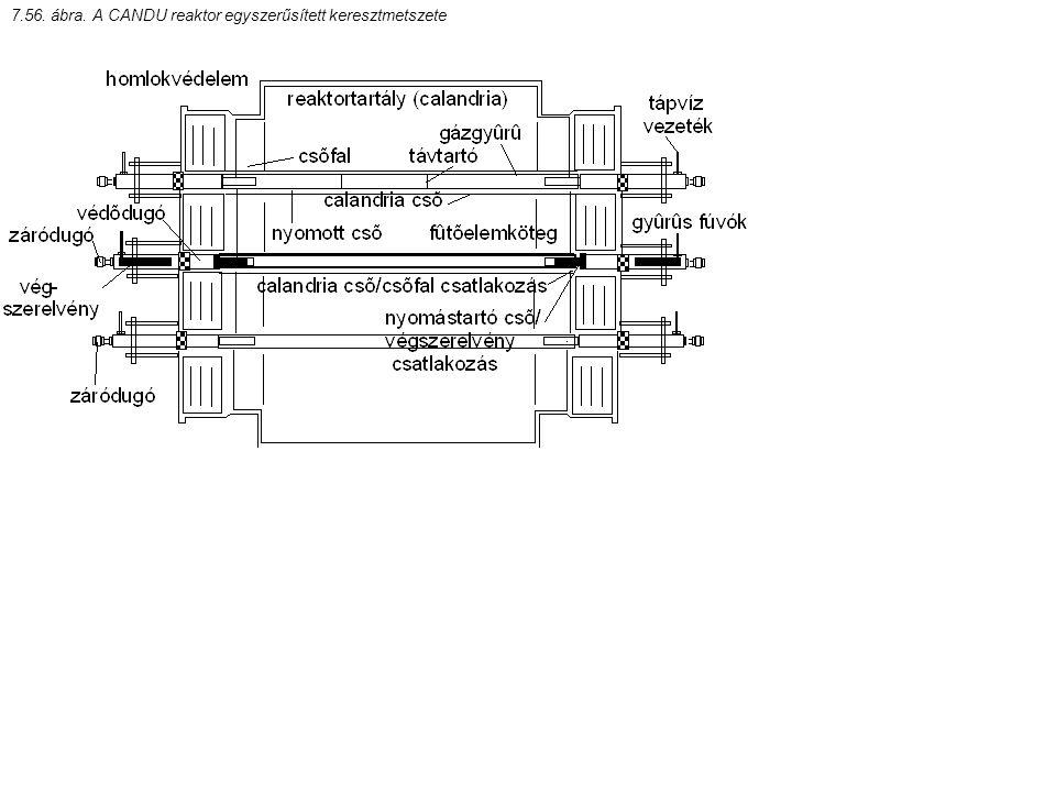 7.56. ábra. A CANDU reaktor egyszerűsített keresztmetszete