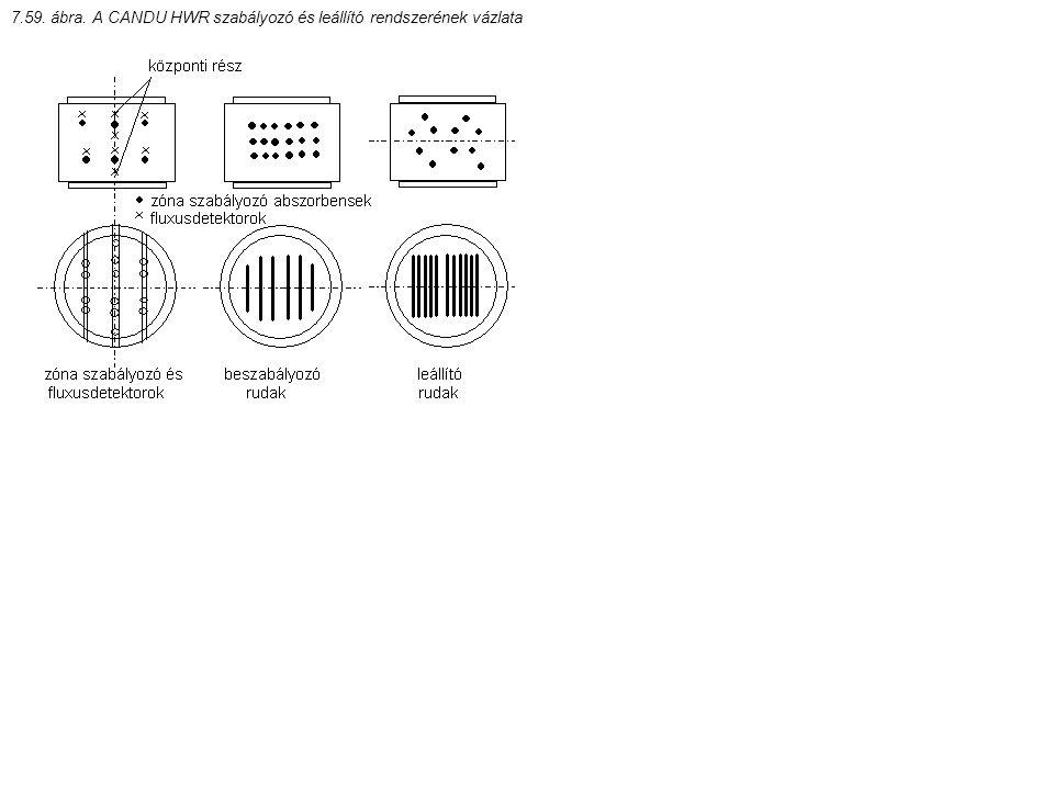 7.59. ábra. A CANDU HWR szabályozó és leállító rendszerének vázlata