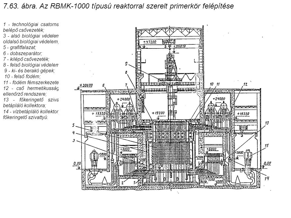 7.63. ábra. Az RBMK-1000 típusú reaktorral szerelt primerkör felépítése