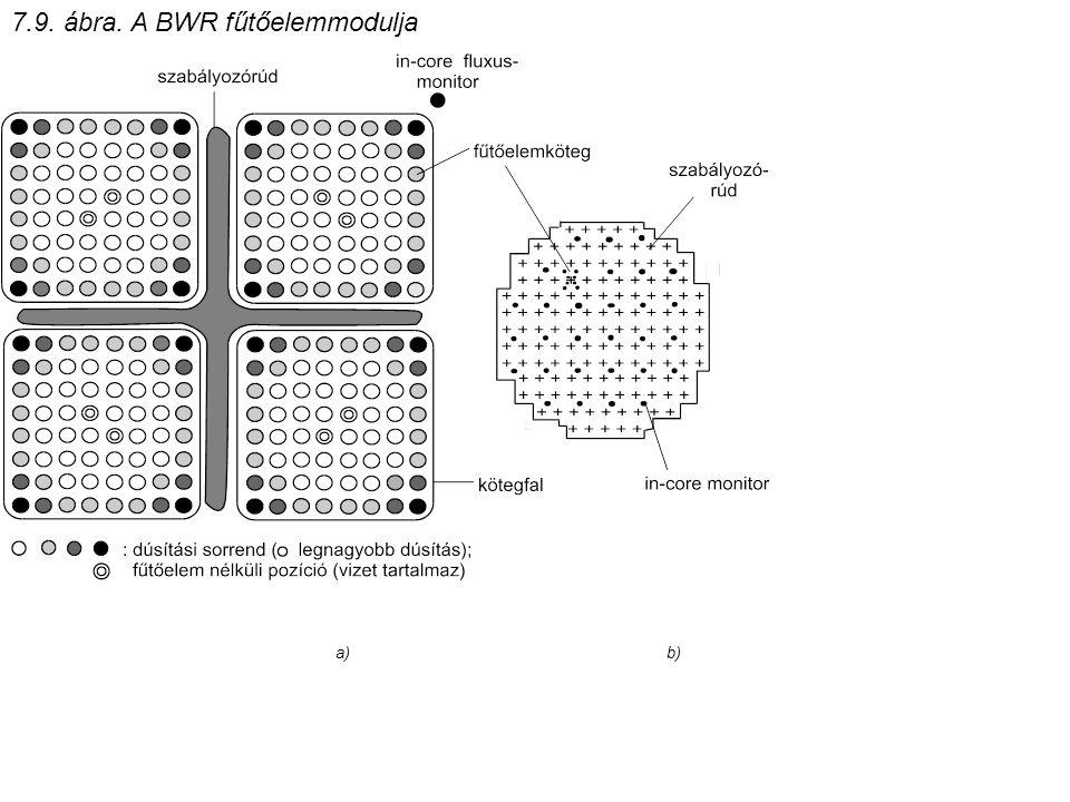 7.9. ábra. A BWR fűtőelemmodulja