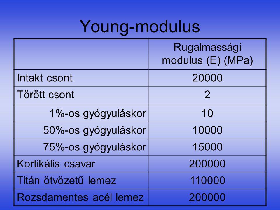 Rugalmassági modulus (E) (MPa)