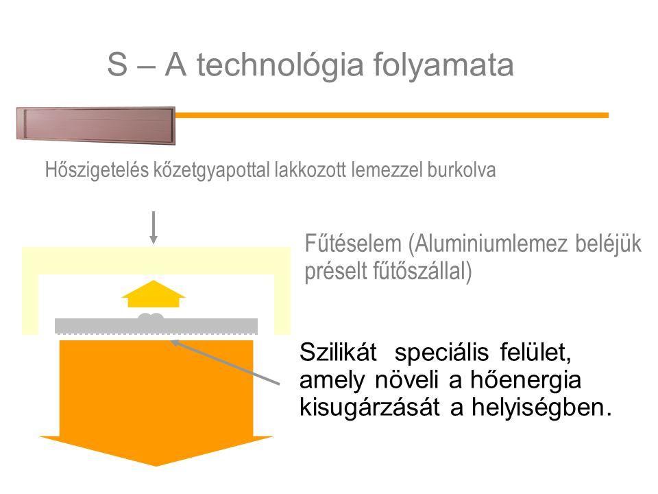 S – A technológia folyamata