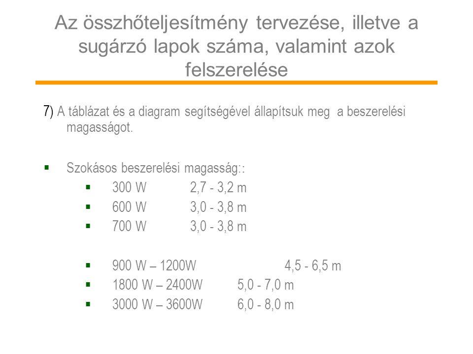 Az összhőteljesítmény tervezése, illetve a sugárzó lapok száma, valamint azok felszerelése