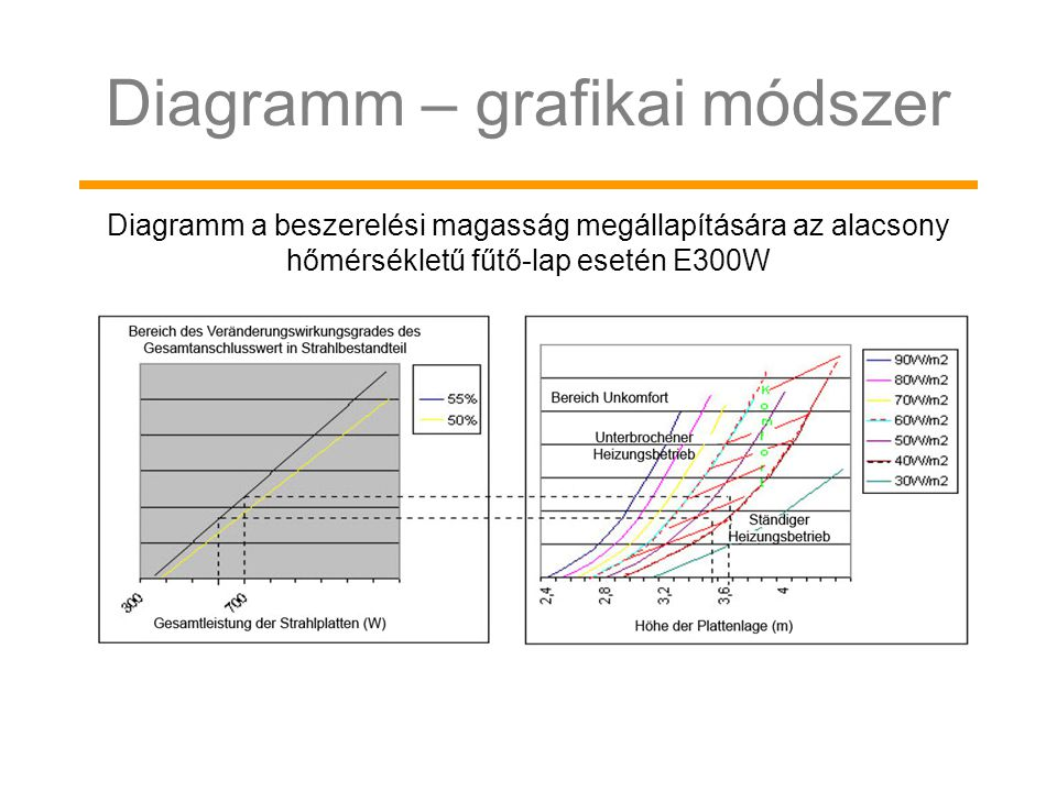 Diagramm – grafikai módszer