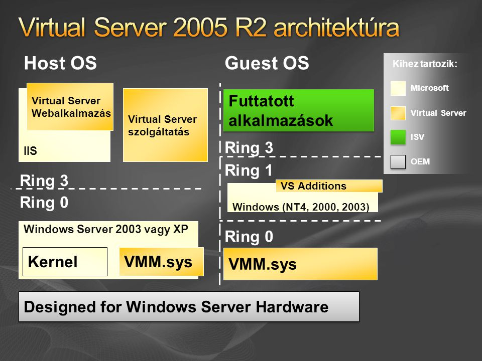 Virtual Server 2005 R2 architektúra