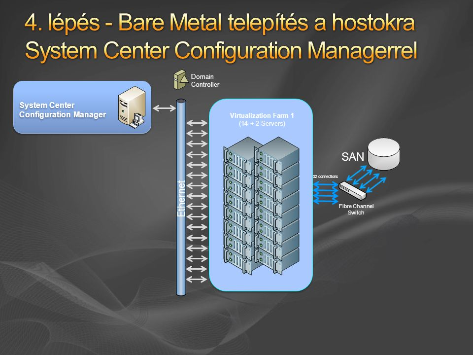 4/4/ lépés - Bare Metal telepítés a hostokra System Center Configuration Managerrel. Ethernet.