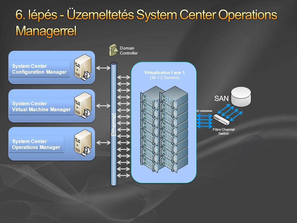 6. lépés - Üzemeltetés System Center Operations Managerrel