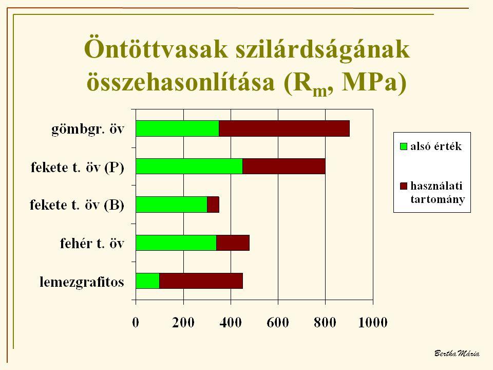 Öntöttvasak szilárdságának összehasonlítása (Rm, MPa)