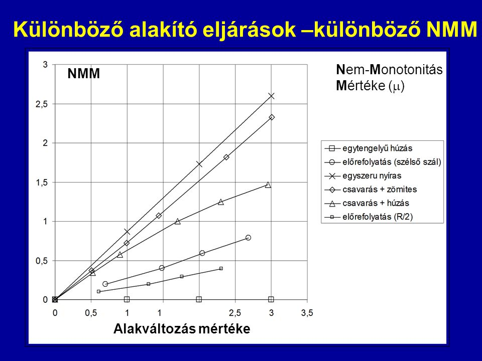 Különböző alakító eljárások –különböző NMM