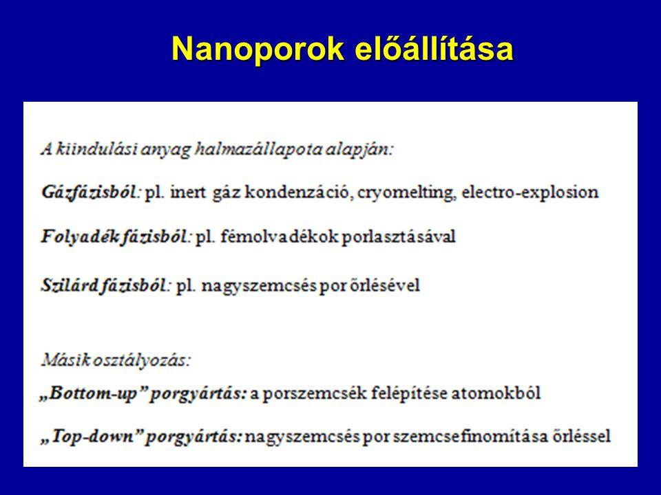 Nanoporok előállítása