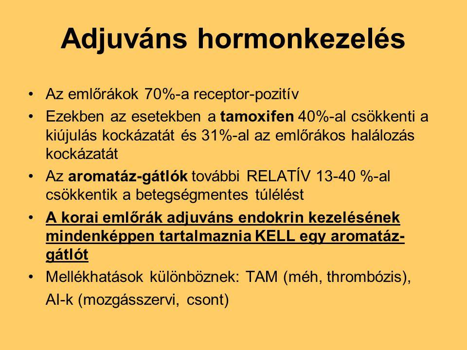 Adjuváns hormonkezelés