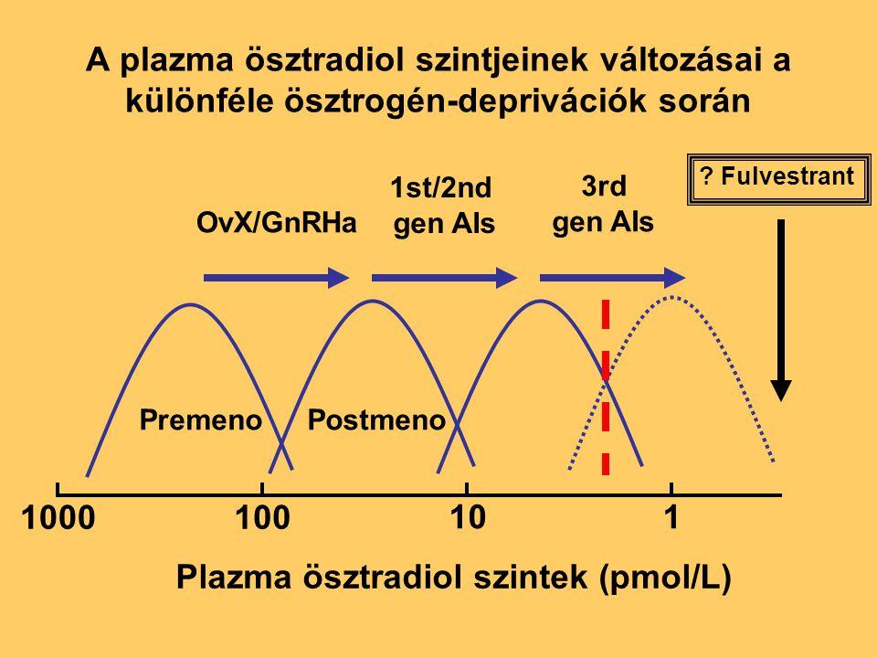 Plazma ösztradiol szintek (pmol/L)