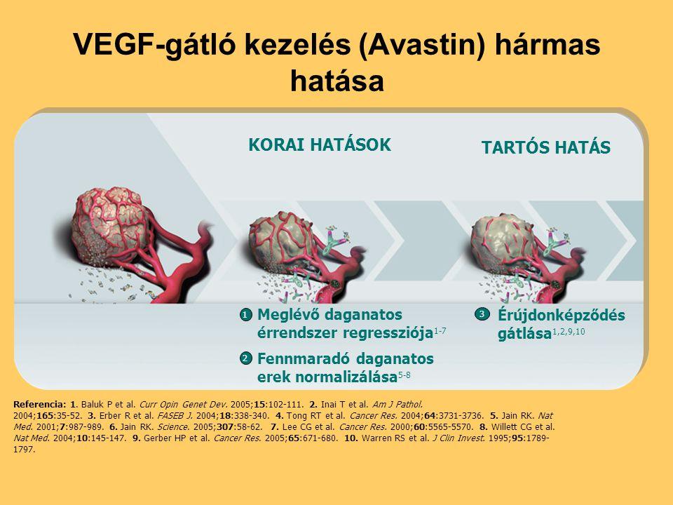VEGF-gátló kezelés (Avastin) hármas hatása