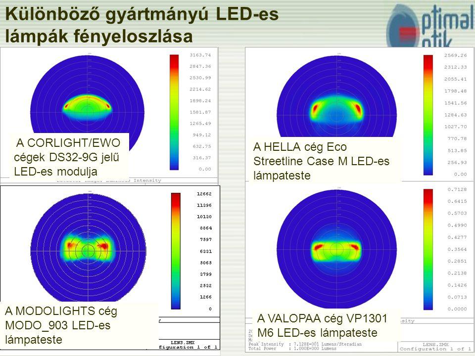 Különböző gyártmányú LED-es lámpák fényeloszlása