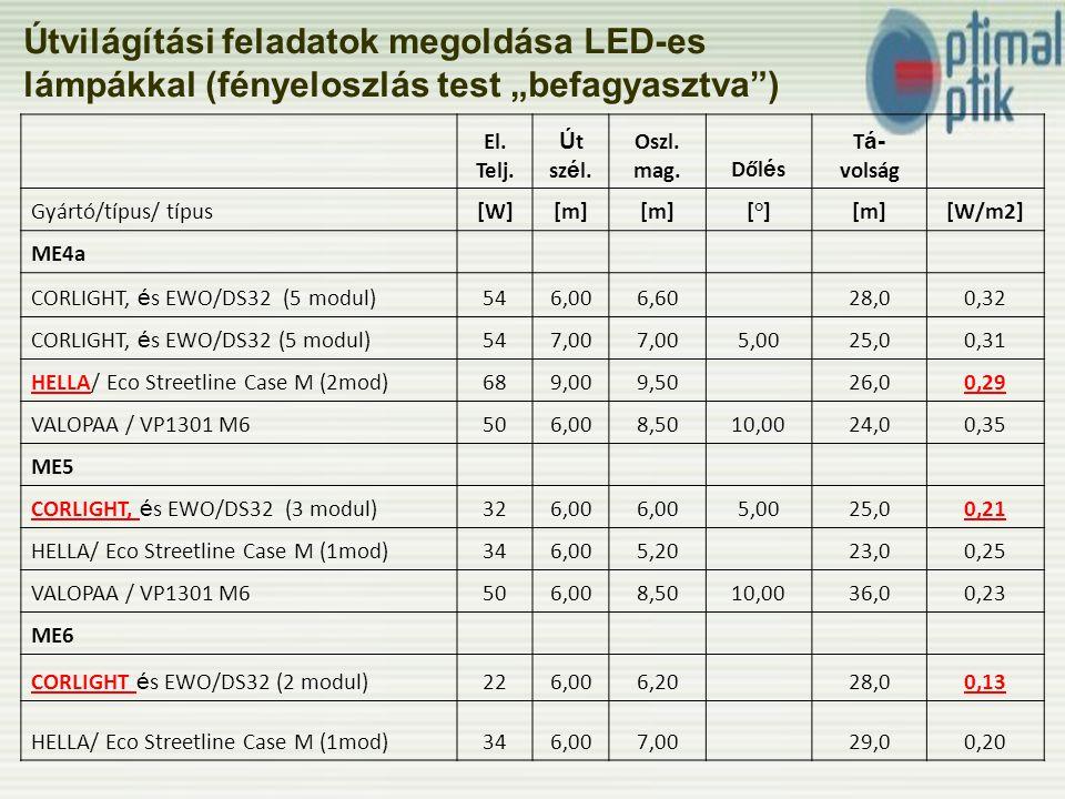 """Útvilágítási feladatok megoldása LED-es lámpákkal (fényeloszlás test """"befagyasztva )"""