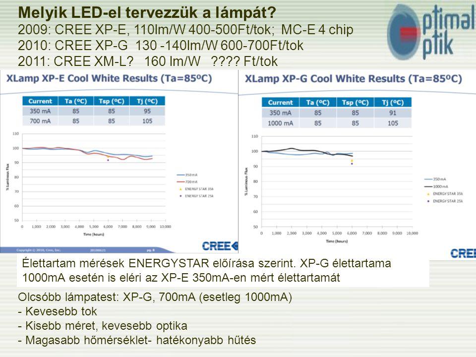 Melyik LED-el tervezzük a lámpát