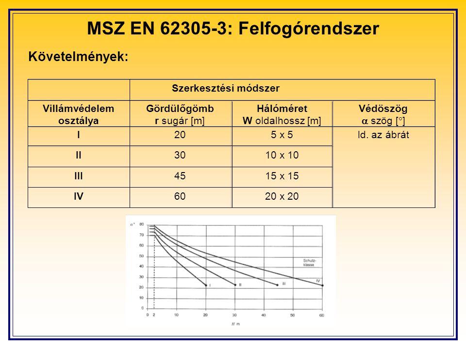 MSZ EN 62305-3: Felfogórendszer