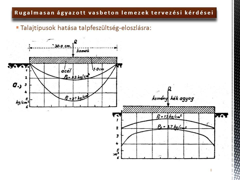 Rugalmasan ágyazott vasbeton lemezek tervezési kérdései