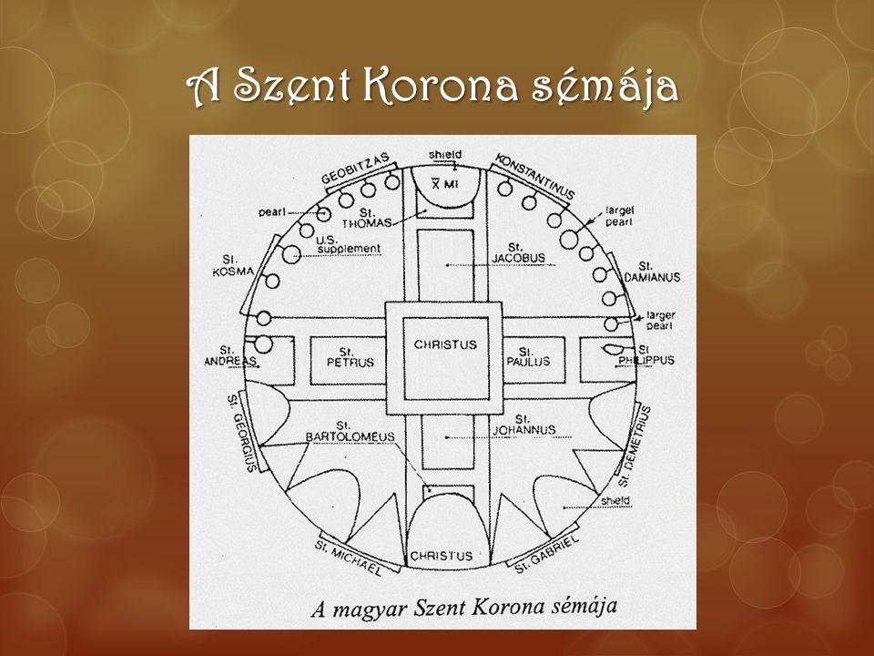 A Szent Korona sémája