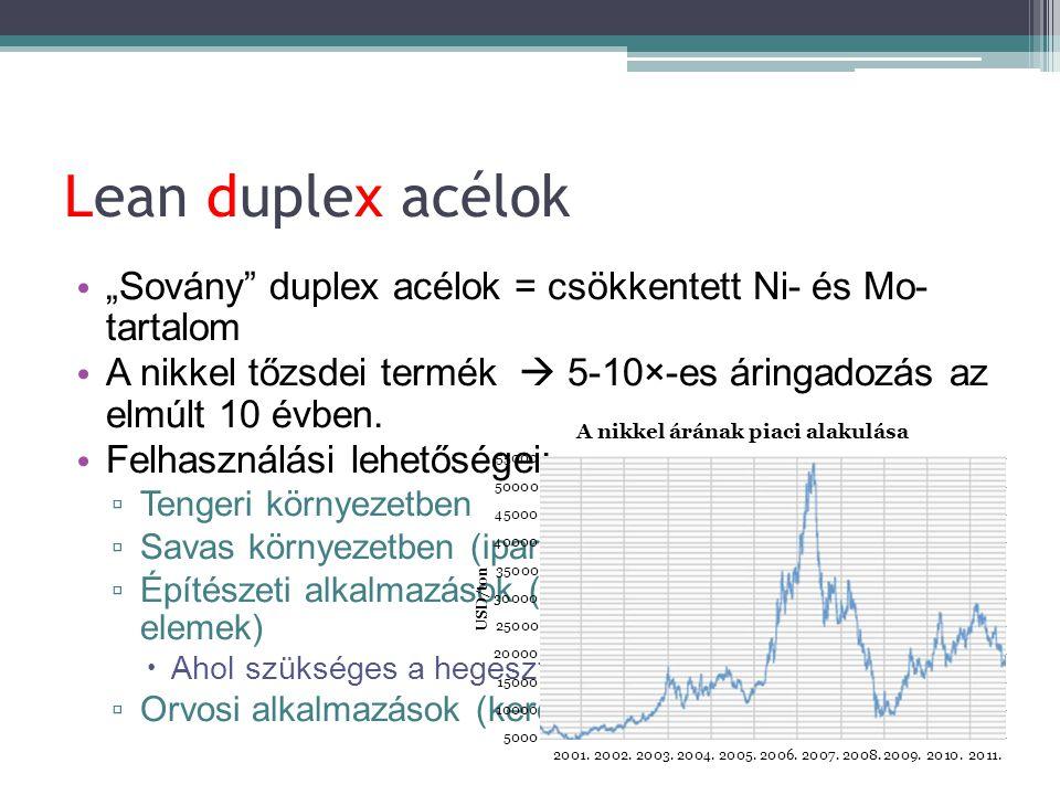 """Lean duplex acélok """"Sovány duplex acélok = csökkentett Ni- és Mo- tartalom. A nikkel tőzsdei termék  5-10×-es áringadozás az elmúlt 10 évben."""