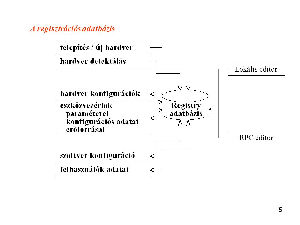 A regisztrációs adatbázis