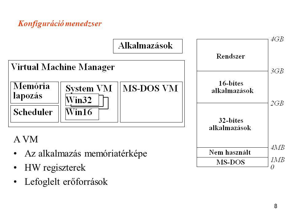Az alkalmazás memóriatérképe HW regiszterek Lefoglelt erőforrások