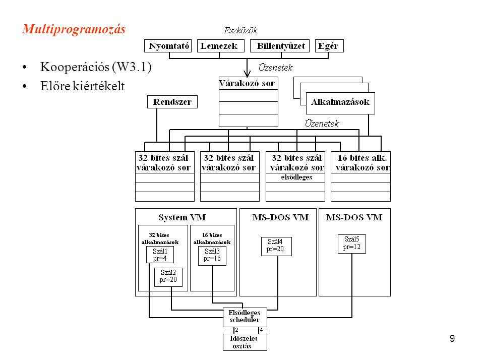 Multiprogramozás Kooperációs (W3.1) Előre kiértékelt