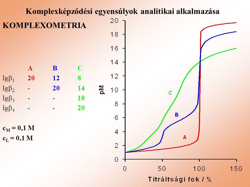 Komplexképződési egyensúlyok analitikai alkalmazása
