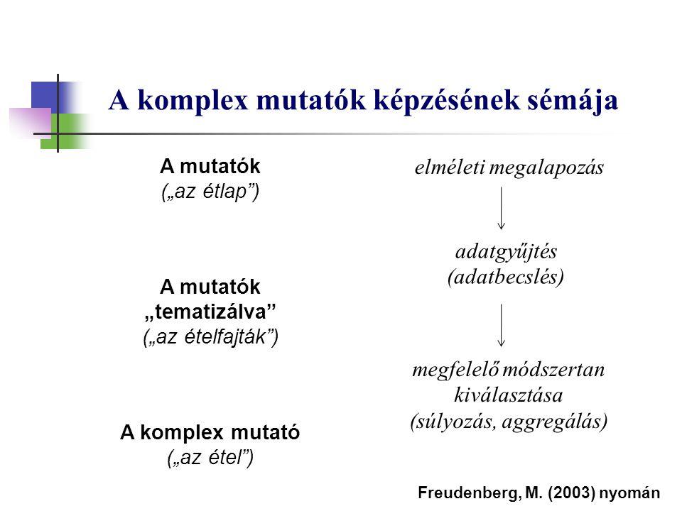 A komplex mutatók képzésének sémája