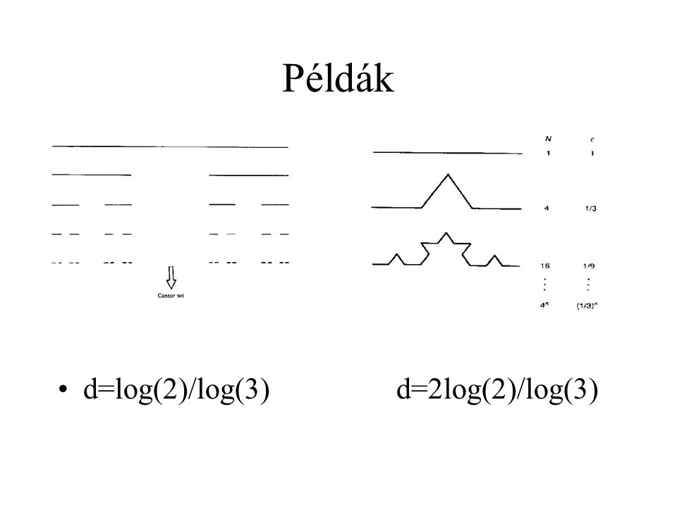 Példák d=log(2)/log(3) d=2log(2)/log(3)