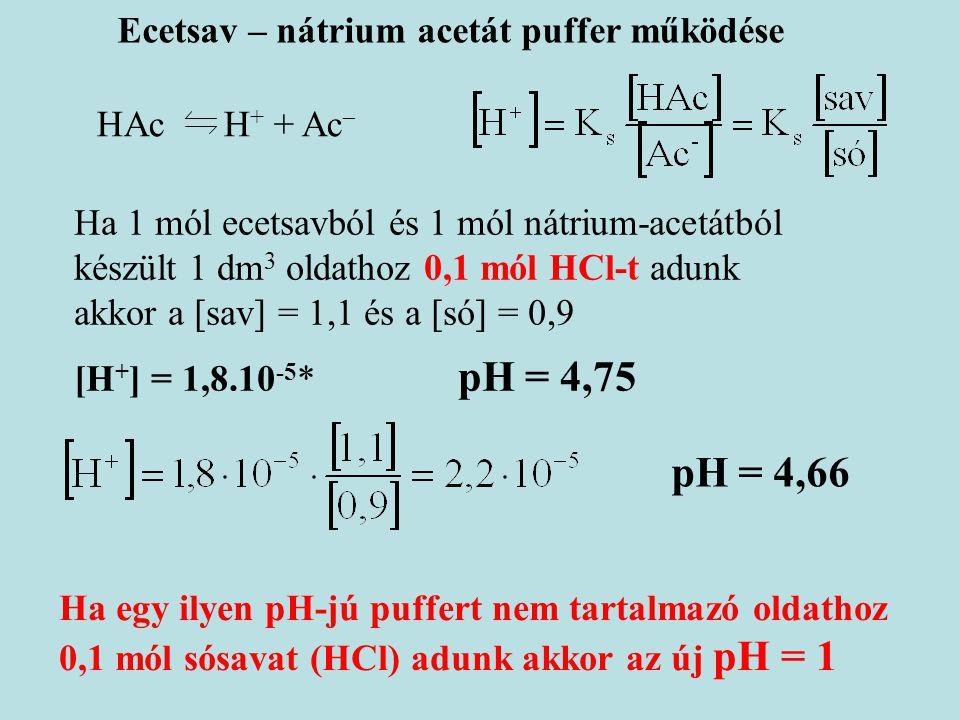 pH = 4,66 Ecetsav – nátrium acetát puffer működése HAc H+ + Ac