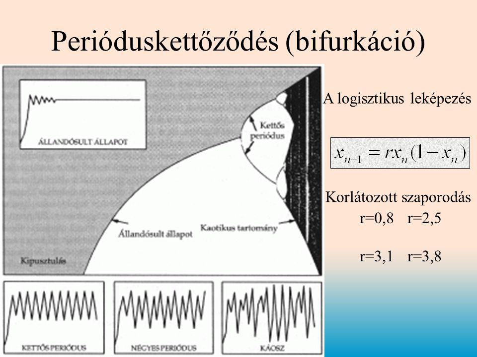 Perióduskettőződés (bifurkáció)