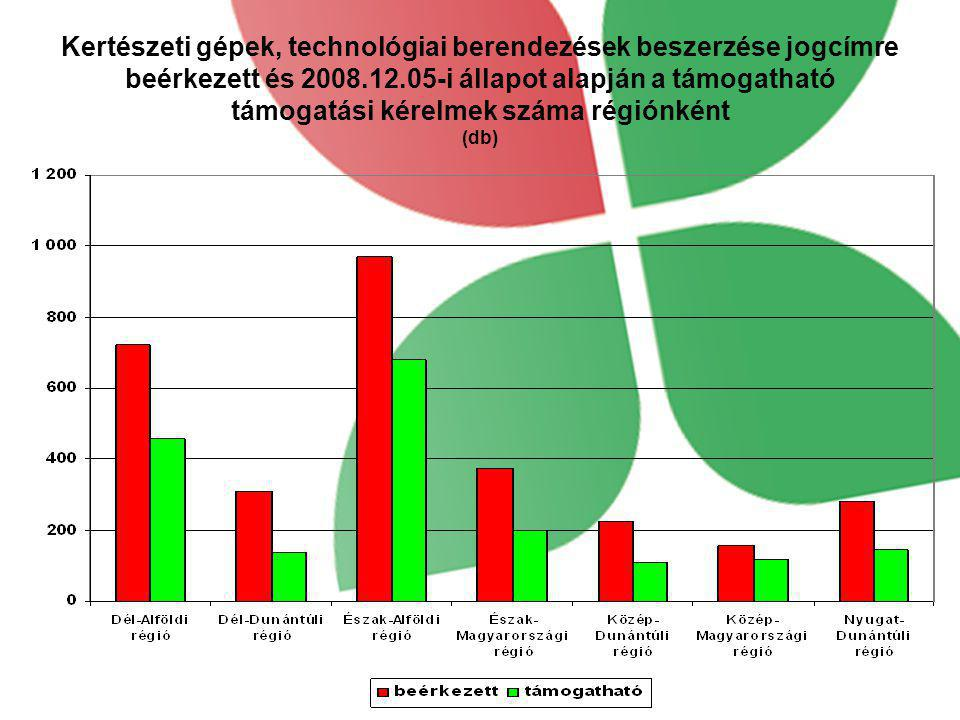Kertészeti gépek, technológiai berendezések beszerzése jogcímre beérkezett és 2008.12.05-i állapot alapján a támogatható támogatási kérelmek száma régiónként (db)