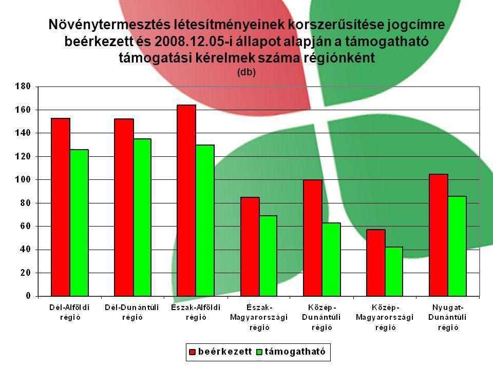 Növénytermesztés létesítményeinek korszerűsítése jogcímre beérkezett és 2008.12.05-i állapot alapján a támogatható támogatási kérelmek száma régiónként (db)