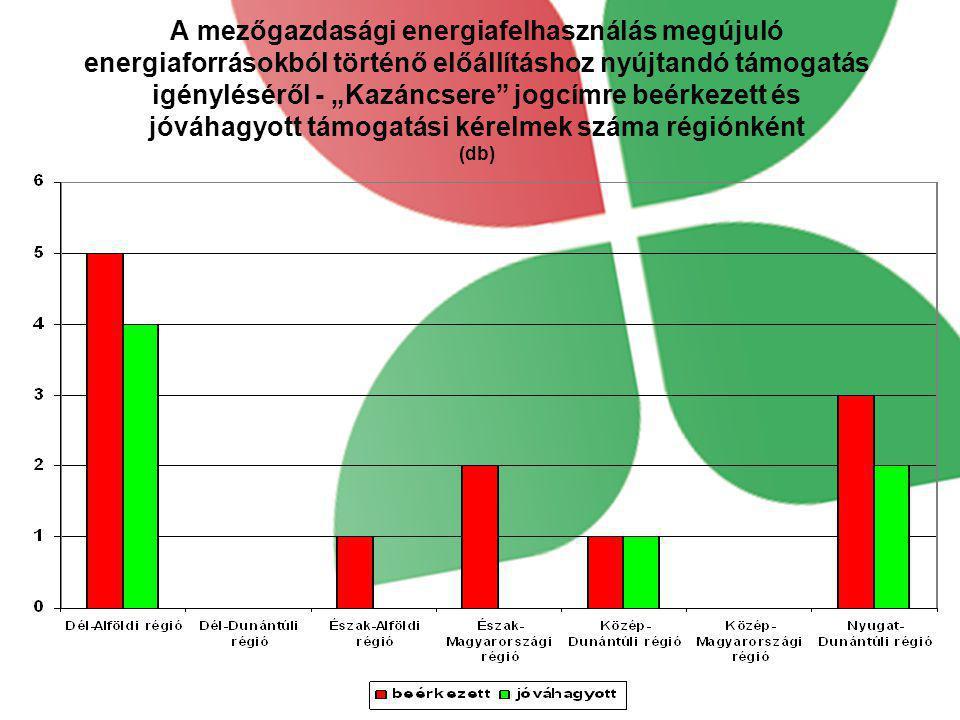 """A mezőgazdasági energiafelhasználás megújuló energiaforrásokból történő előállításhoz nyújtandó támogatás igényléséről - """"Kazáncsere jogcímre beérkezett és jóváhagyott támogatási kérelmek száma régiónként (db)"""