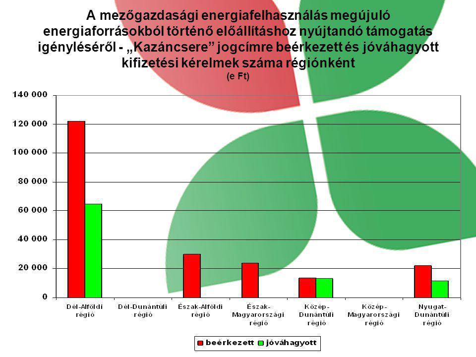 """A mezőgazdasági energiafelhasználás megújuló energiaforrásokból történő előállításhoz nyújtandó támogatás igényléséről - """"Kazáncsere jogcímre beérkezett és jóváhagyott kifizetési kérelmek száma régiónként (e Ft)"""