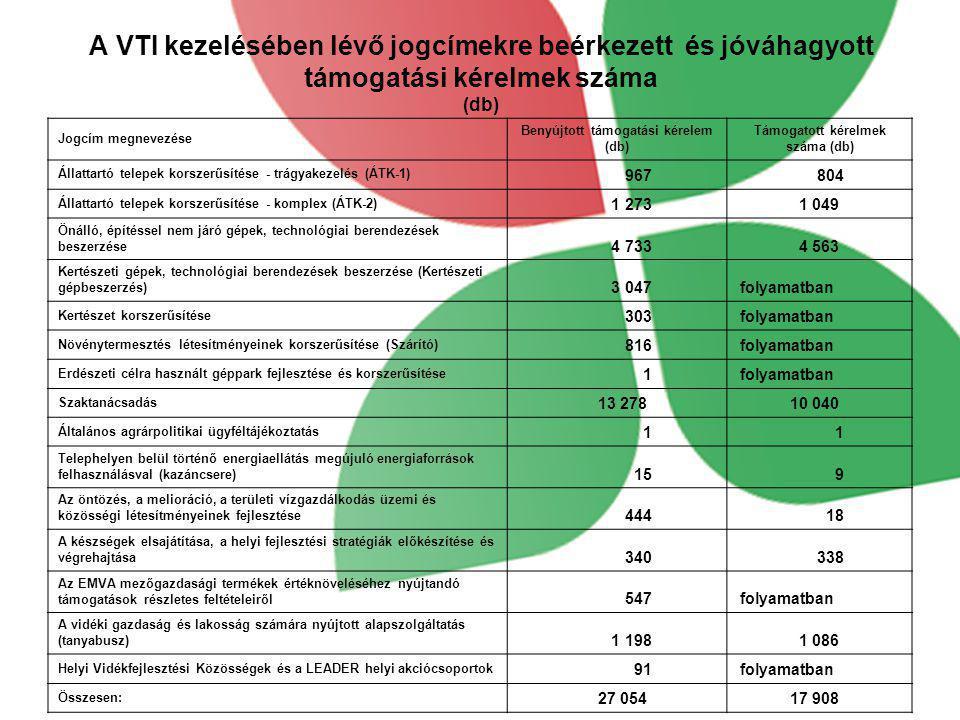 Benyújtott támogatási kérelem (db) Támogatott kérelmek száma (db)