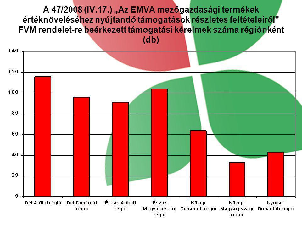 """A 47/2008 (IV.17.) """"Az EMVA mezőgazdasági termékek értéknöveléséhez nyújtandó támogatások részletes feltételeiről FVM rendelet-re beérkezett támogatási kérelmek száma régiónként (db)"""